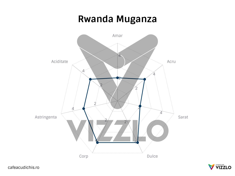 rwanda muganza